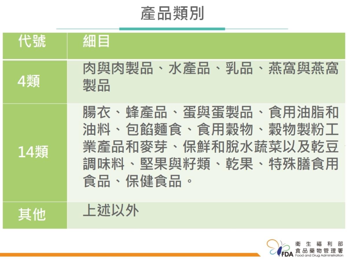 食品輸陸註冊類別